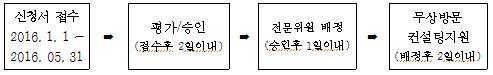 신청서 접수 2016. 1. 1 ~ 2016. 05. 31 → 평가/승인(접수후 2일이내) → 전문위원 배정(승인후 1일이내) → 무상방문 컨설팅지원(배정후 2일이내)