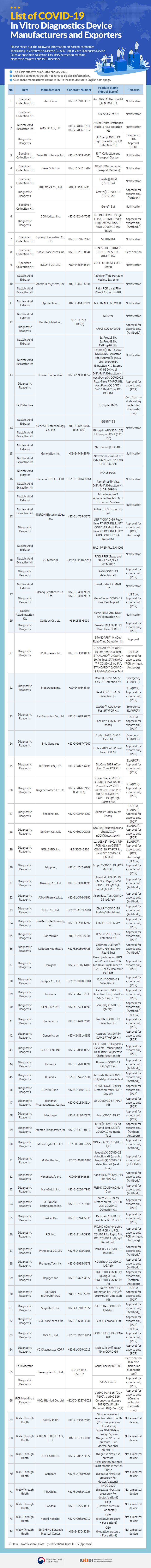 List of COVID-19 In Vitro Diagnostics Device Manufacturers and Exporters