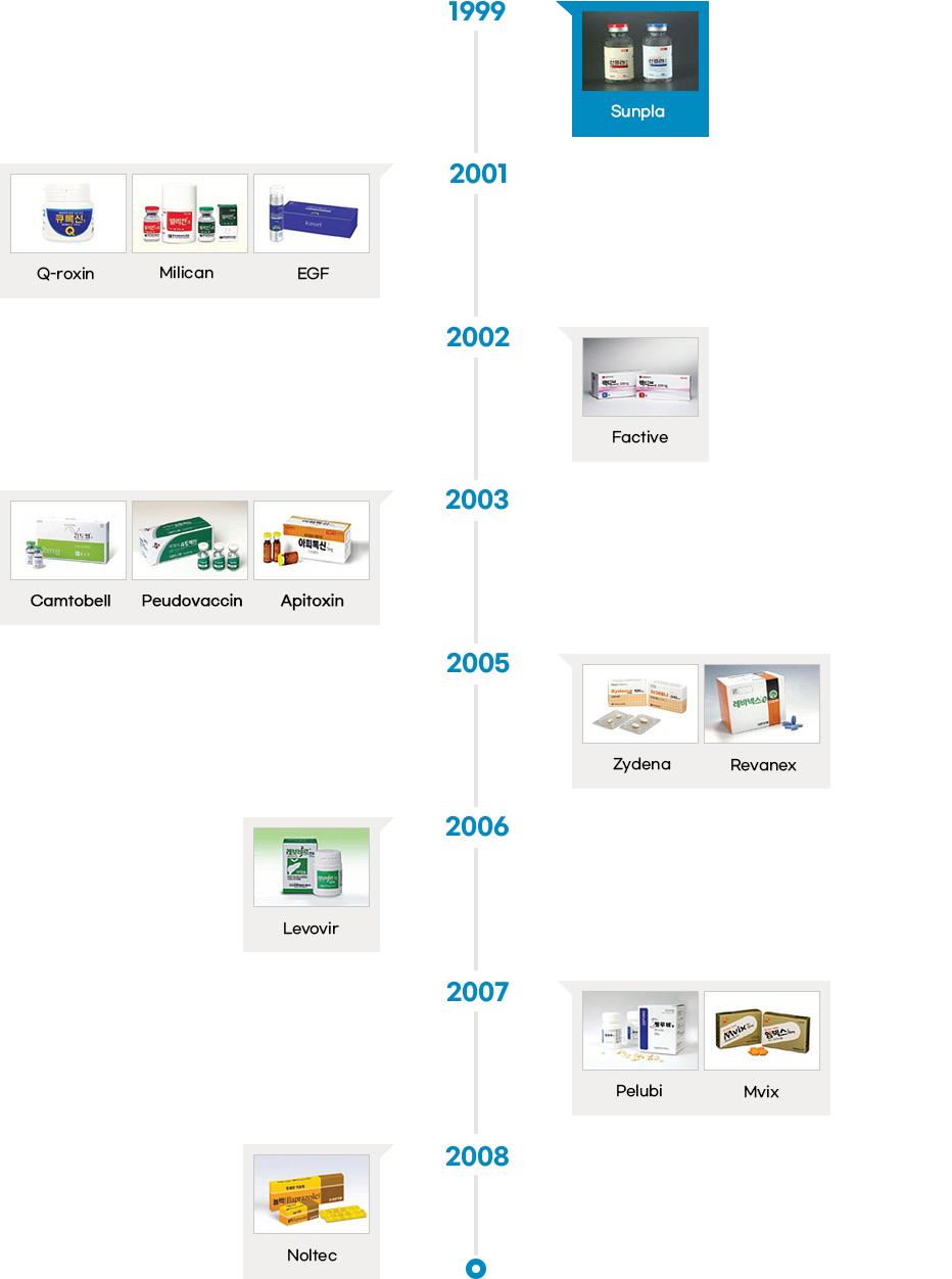 Potential of Pharmaceutical Industry in Korea < Korea